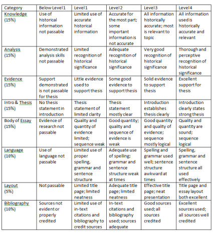 rubric for mla style research paper Check out our research guides introduction to mla format citing is easier with easybibcom and a little bit of knowledge mla or chicago style.